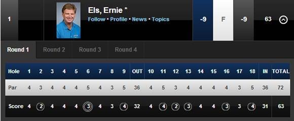 Ernie Els scorecard BMW International